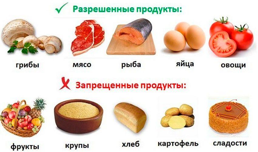 Разрешённые продукты