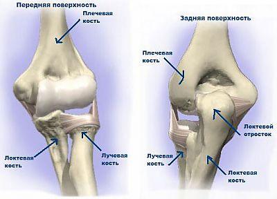 артрит локтевого и плечевого суставов
