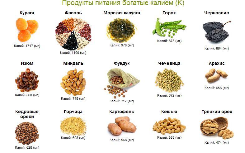 Калийсодержащие продукты