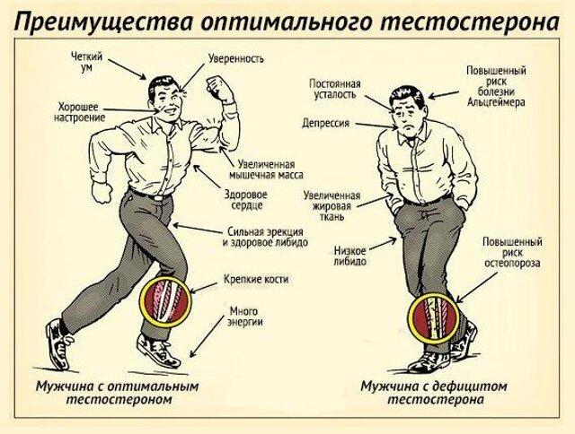 Снижение уровня тестостерона