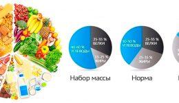Суточная норма: белки, жиры, углеводы