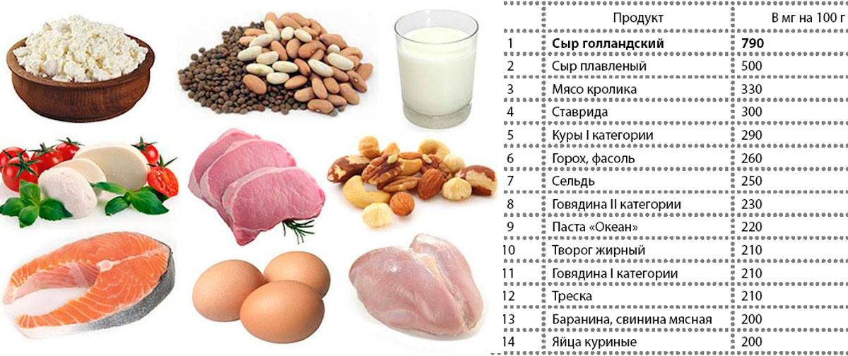 белковая диета для рельефа