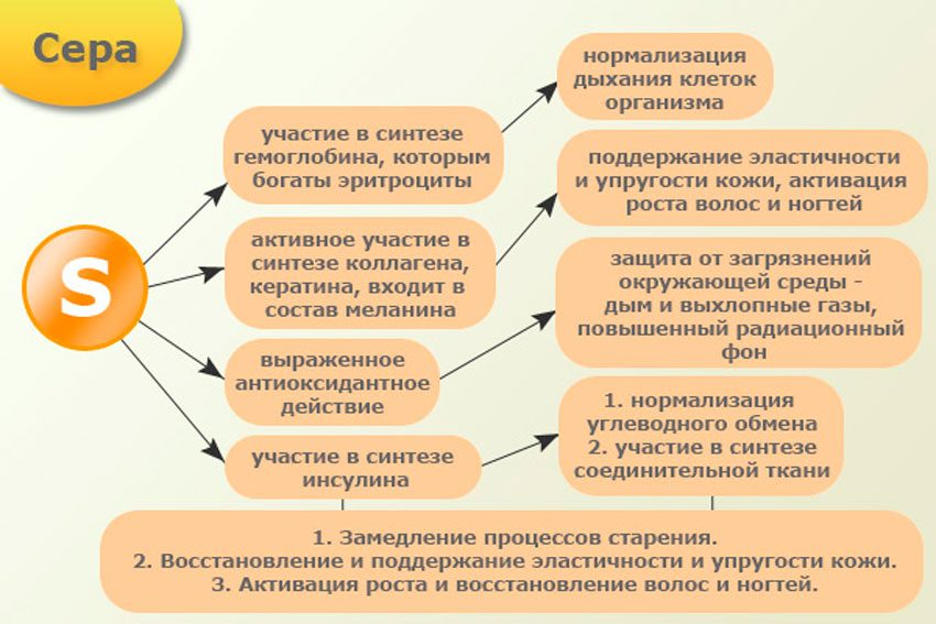 Метилсульфонилметан