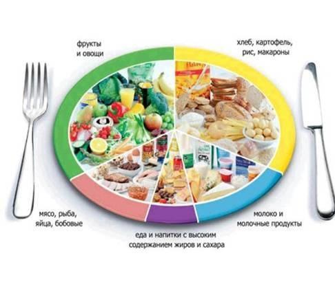 диета рацион