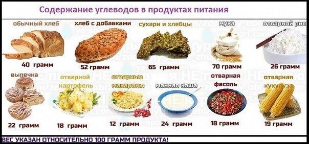 рацион питания для худеющих