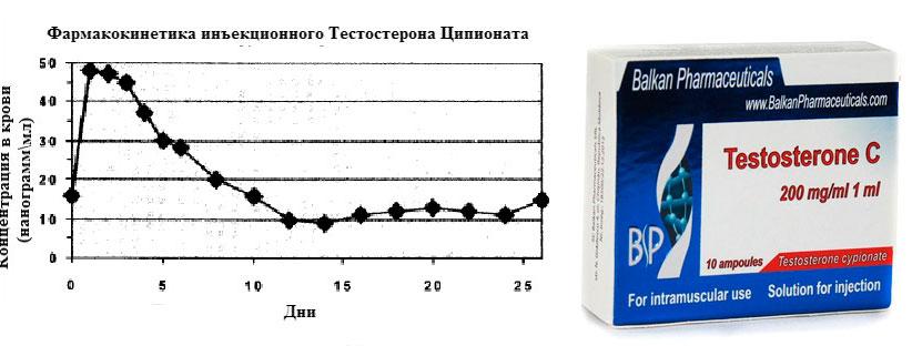 Тестостерон ципионат