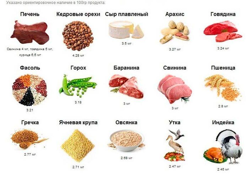 Список продуктов с высоким содержанием железа
