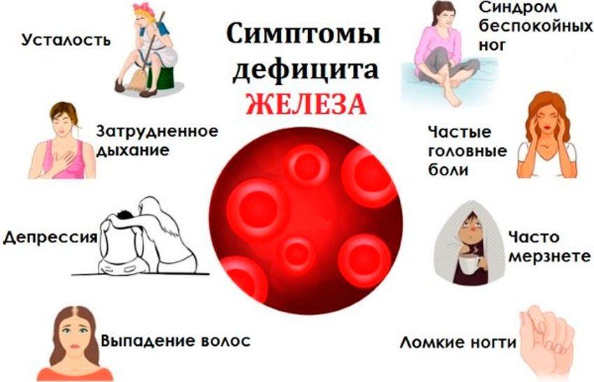 Как определить недостаток железа в организме
